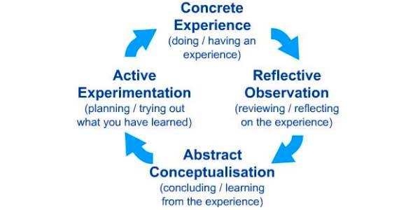 Building an Experiential Training Program descriptive four step process