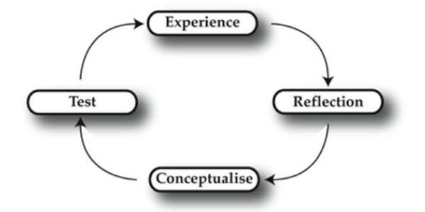 Building an Experiential Training Program simple four step process